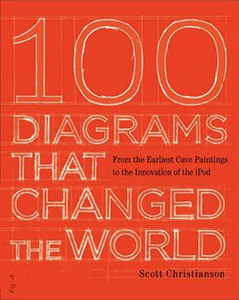 100 Diagrams that Changed the World