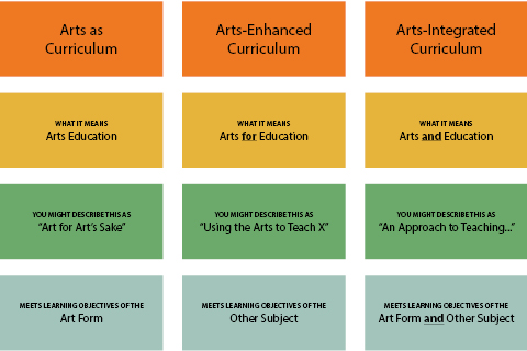 Different Kinds of Arts in Education